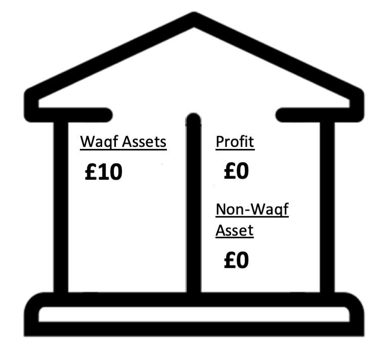 Waqf fund step 1