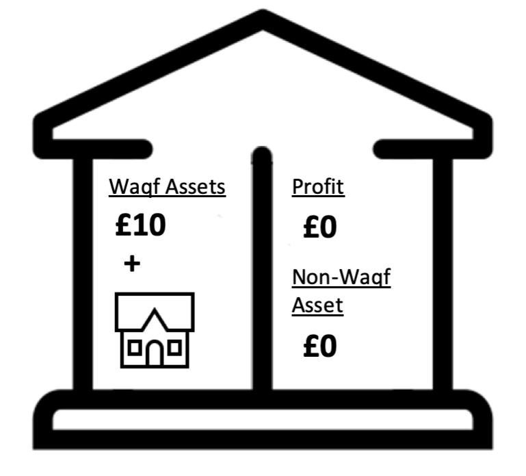 Waqf fund step 2
