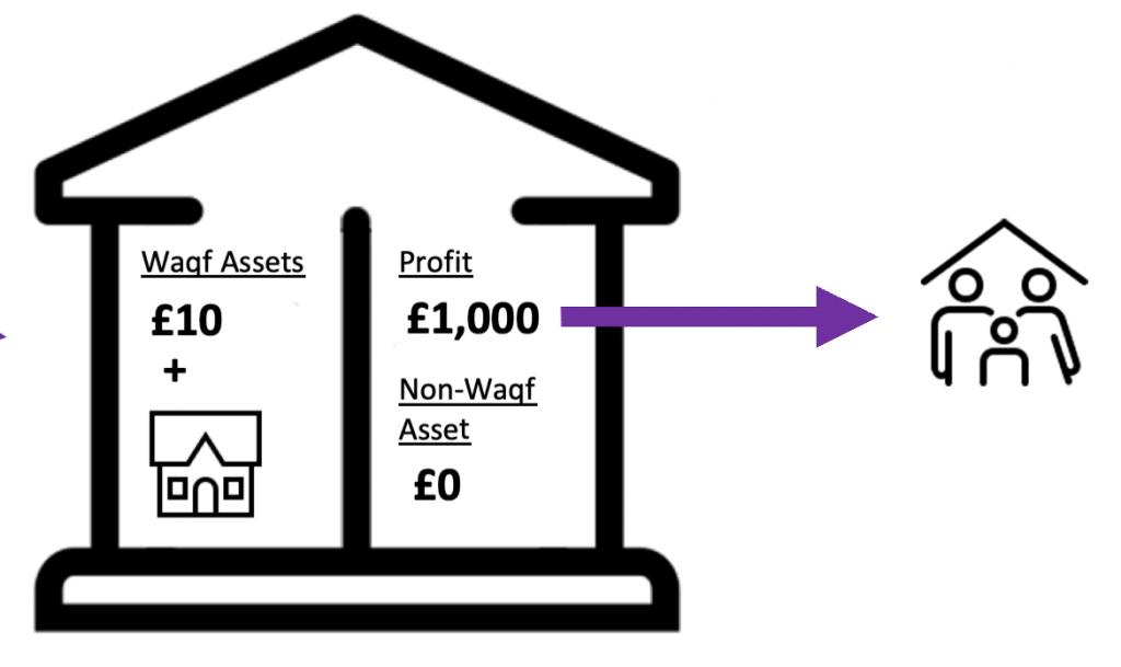 Waqf fund step 3