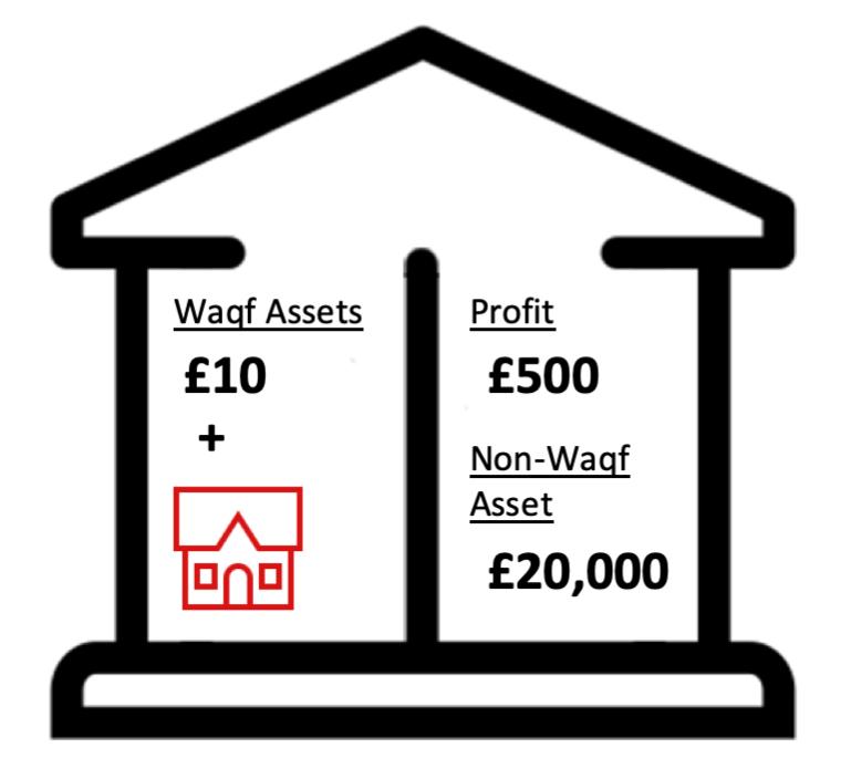 Waqf fund step 5